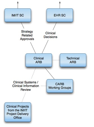 Clinical Information Architecture Plan3.graffle_ Canvas 12.jpg