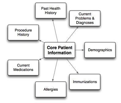 Clinical Information Architecture Plan3.graffle_ Core Pt info.jpg