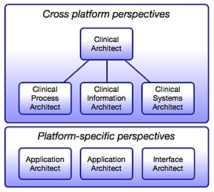 Clinical Architecture Org Chart.graffle_ Canvas 1.png